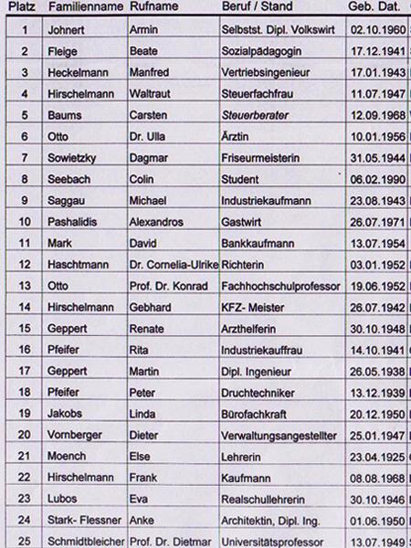 Die Liste der Kandidaten (Original)